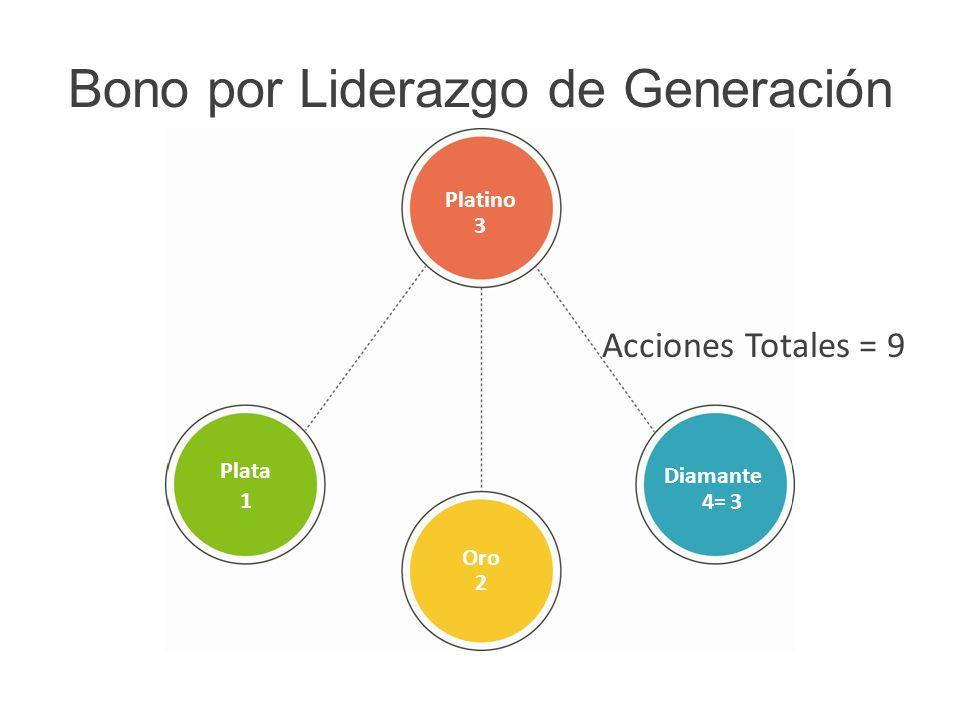 Bono por Liderazgo de Generación