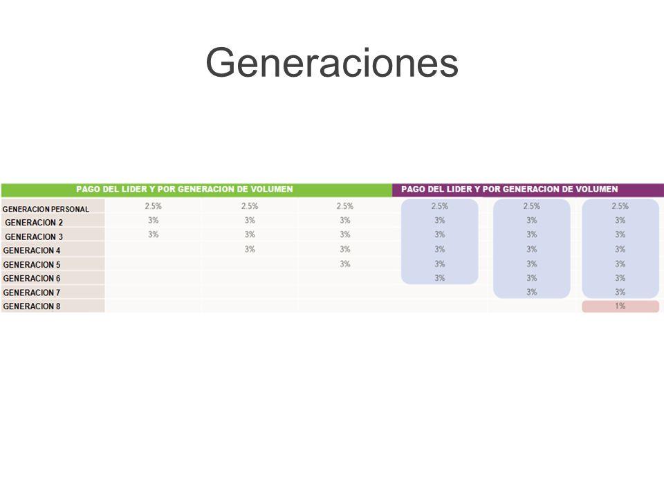 Generaciones Tiene potencial para ganar sobre generaciones adicionales hasta la octava generación.