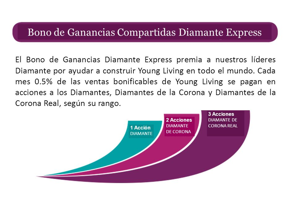 Bono de Ganancias Compartidas Diamante Express