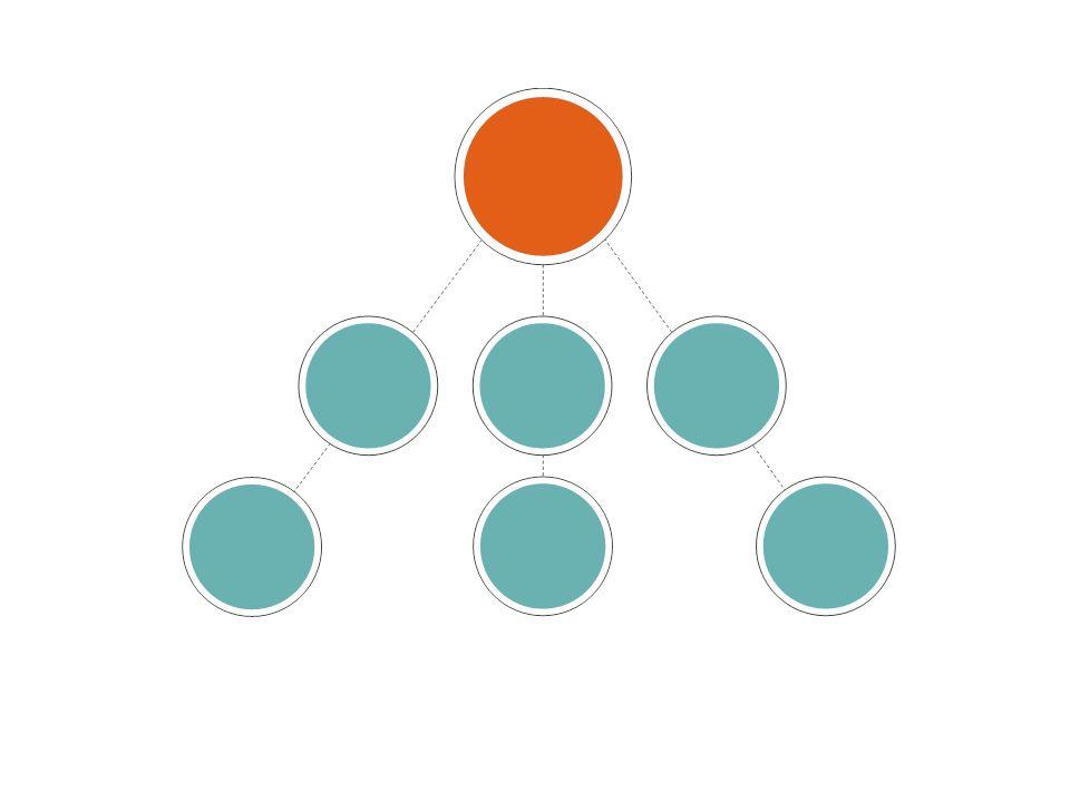 Esta gráfica se usa para explicar las divisiones y niveles y describir aún más al Patrocinador y el Reclutador de una forma visual.