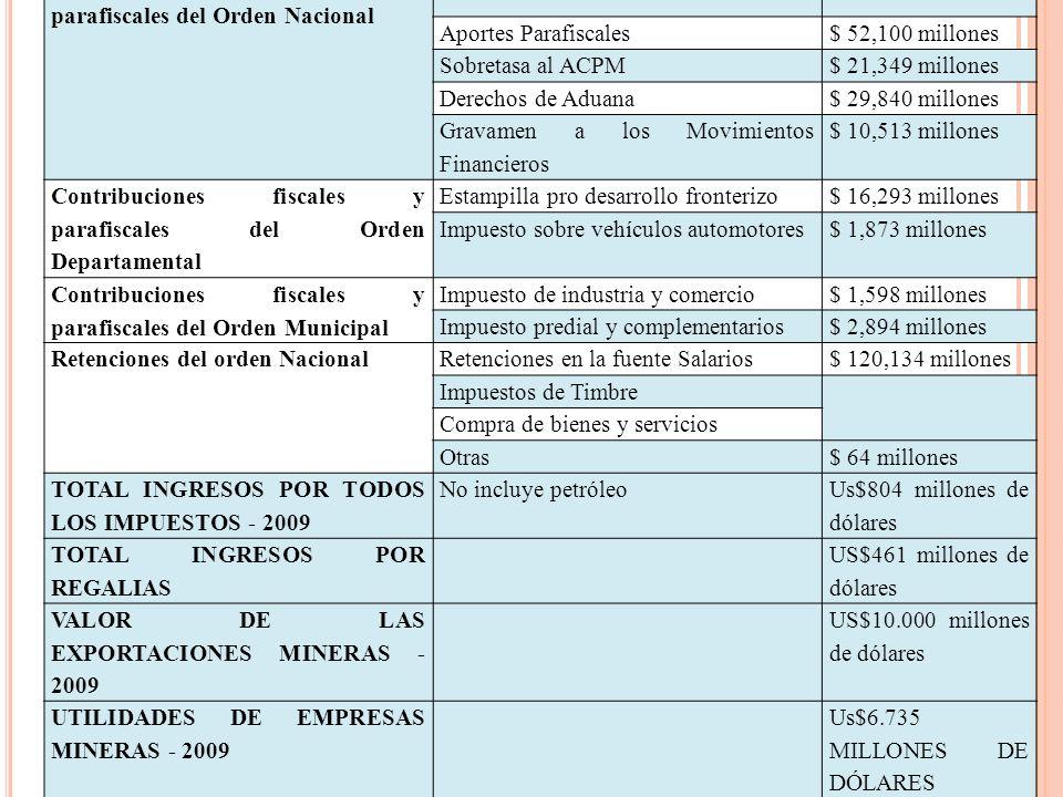 Contribuciones fiscales y parafiscales del Orden Nacional