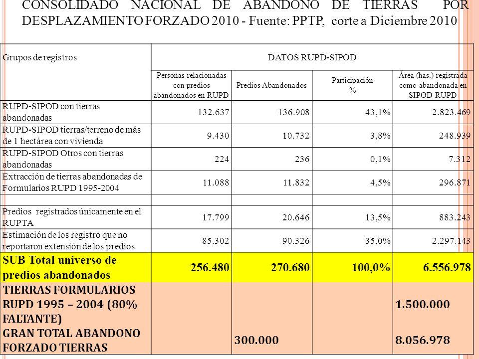 CONSOLIDADO NACIONAL DE ABANDONO DE TIERRAS POR DESPLAZAMIENTO FORZADO 2010 - Fuente: PPTP, corte a Diciembre 2010