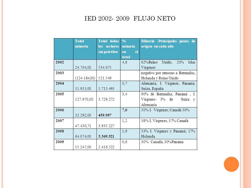 IED 2002- 2009 FLUJO NETO Total minería