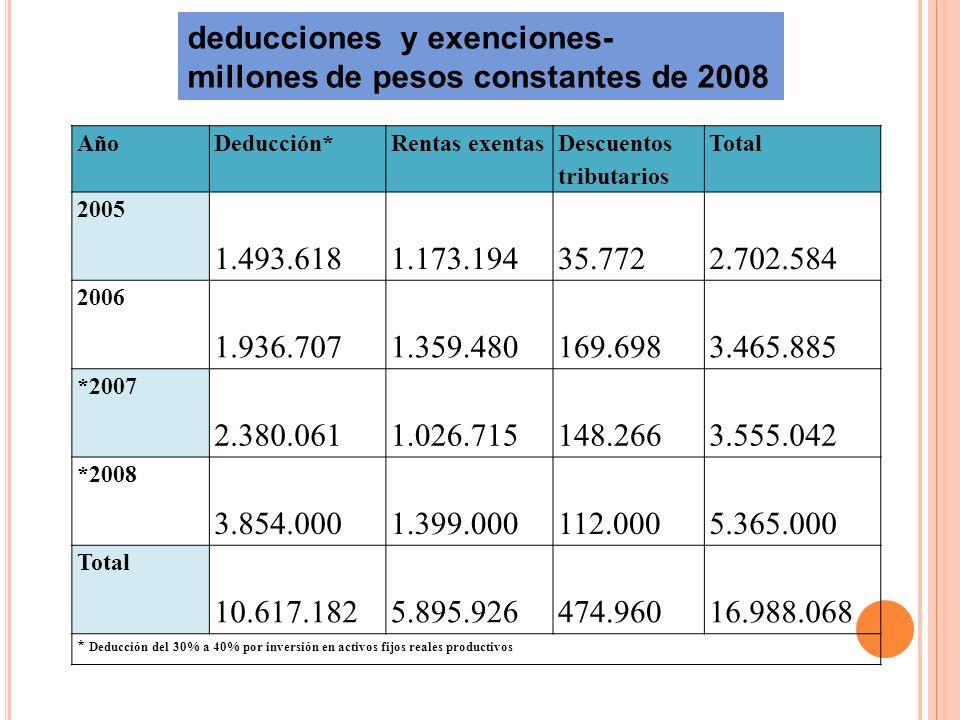 deducciones y exenciones- millones de pesos constantes de 2008