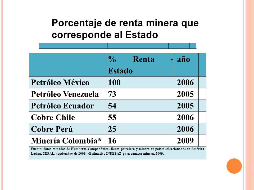 Porcentaje de renta minera que corresponde al Estado