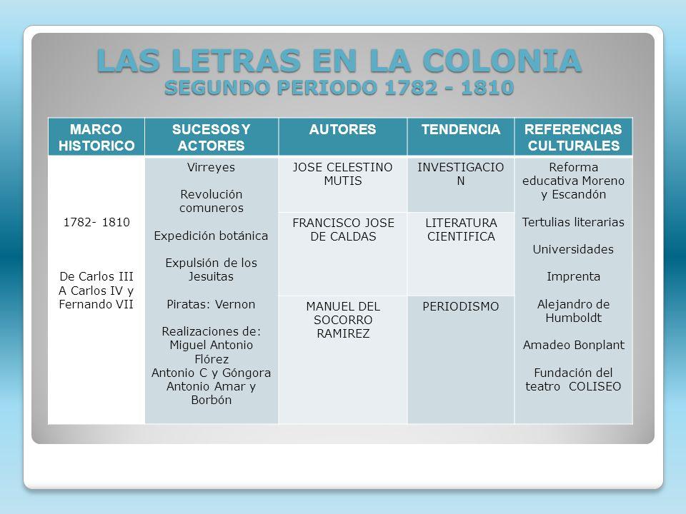 LAS LETRAS EN LA COLONIA SEGUNDO PERIODO 1782 - 1810