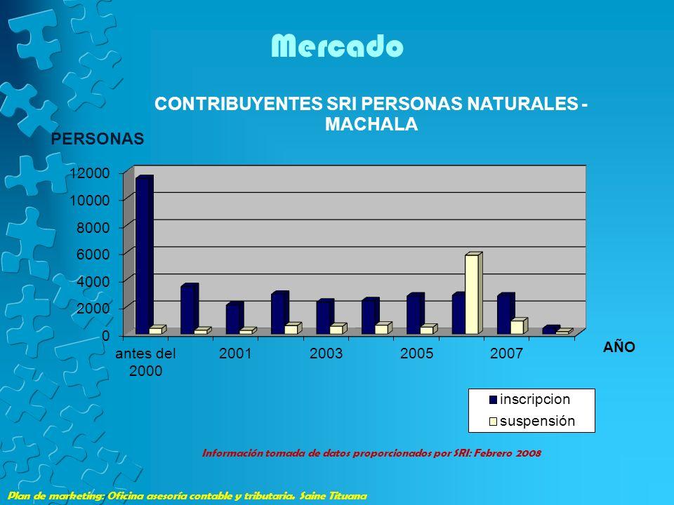 Mercado Información tomada de datos proporcionados por SRI: Febrero 2008.