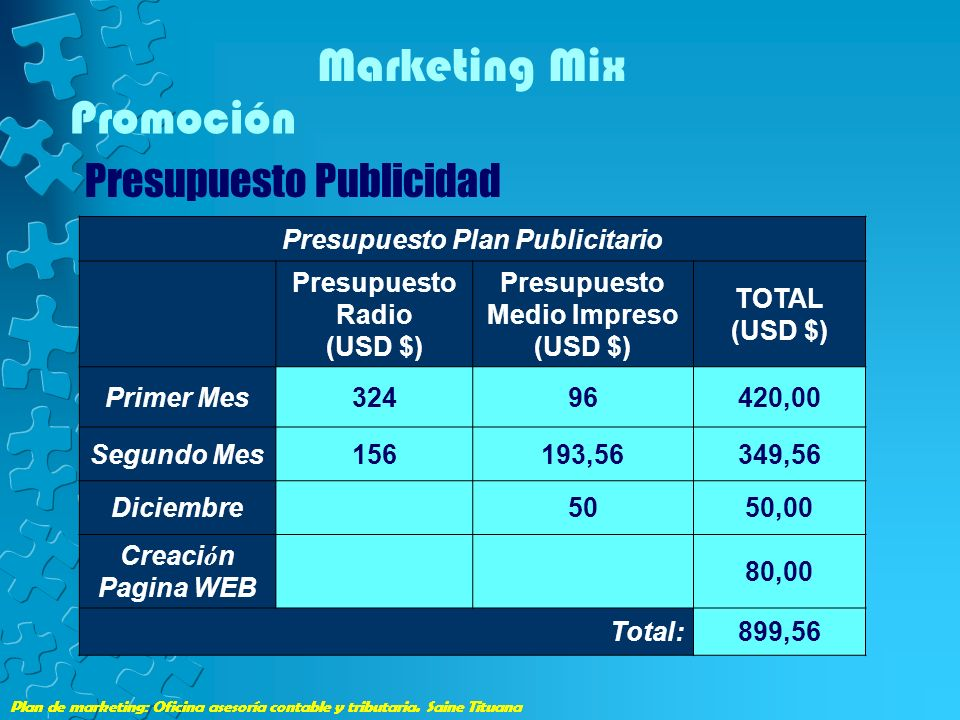 Presupuesto Plan Publicitario
