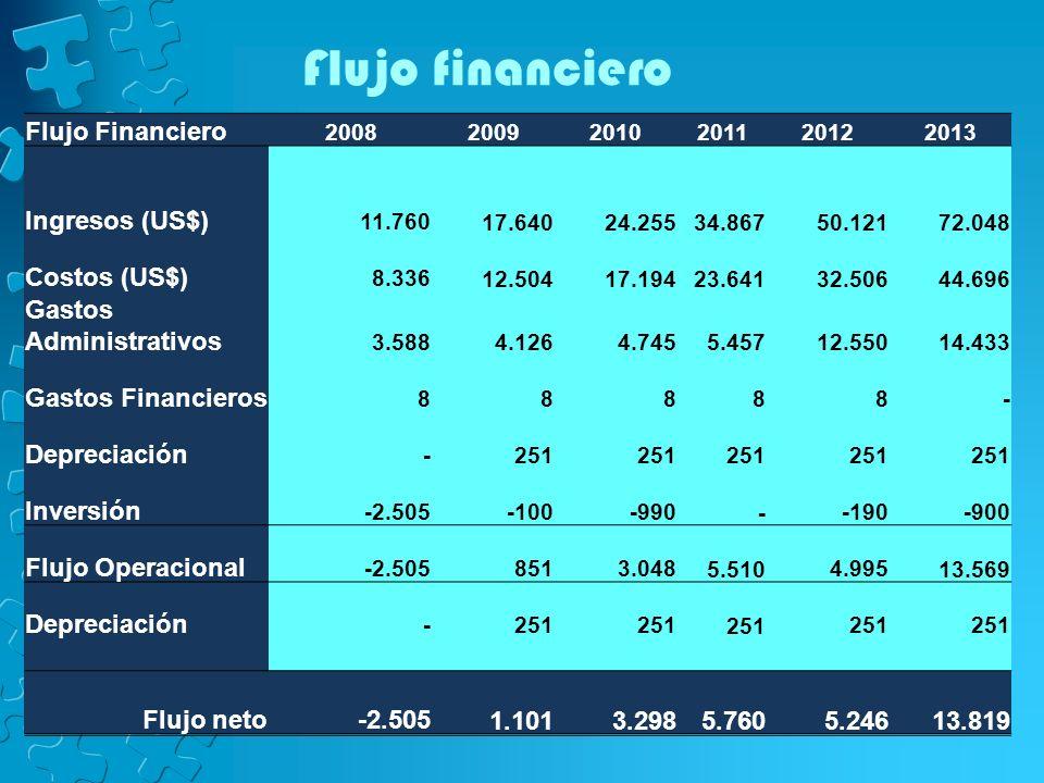 Flujo financiero Flujo Financiero Ingresos (US$) Costos (US$)