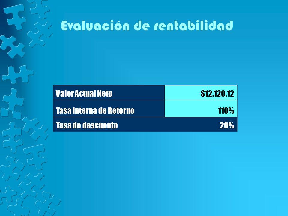 Evaluación de rentabilidad