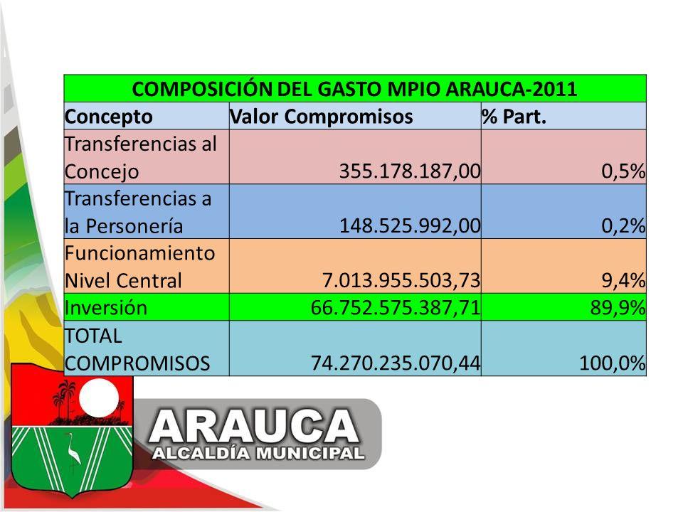 COMPOSICIÓN DEL GASTO MPIO ARAUCA-2011