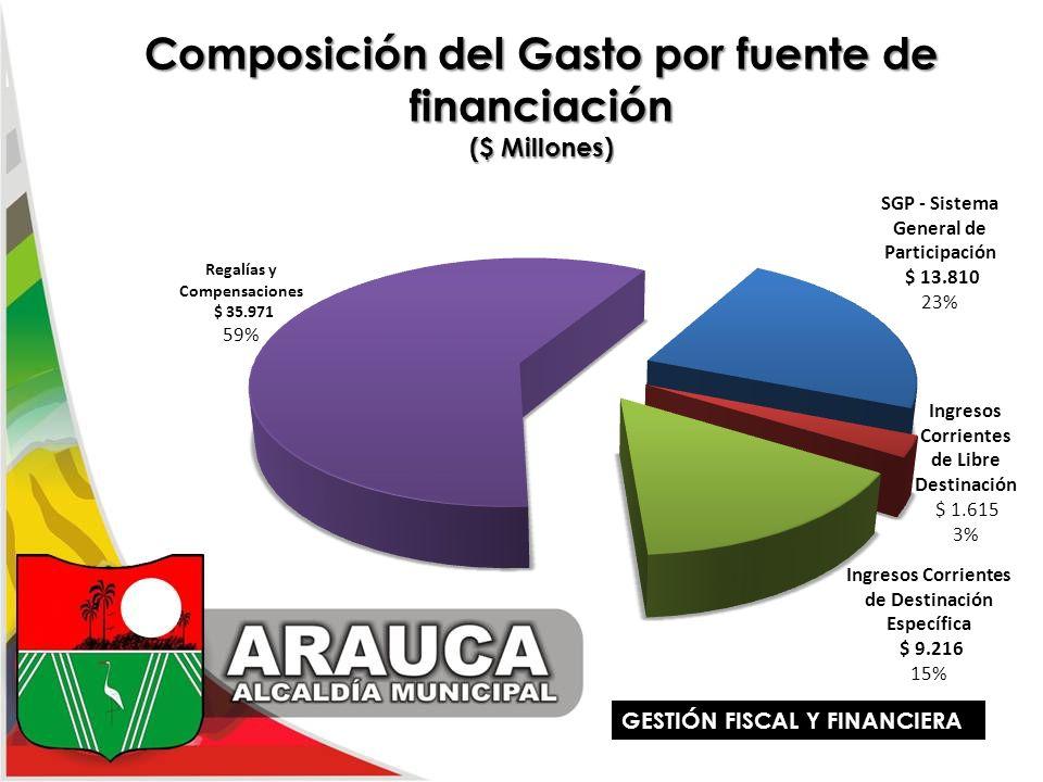 Composición del Gasto por fuente de financiación