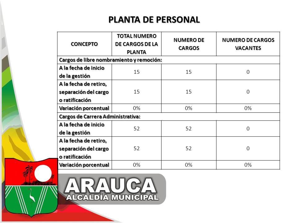 TOTAL NUMERO DE CARGOS DE LA PLANTA NUMERO DE CARGOS VACANTES