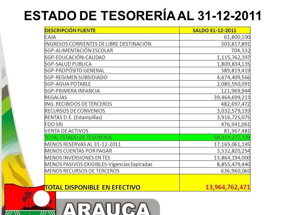 ESTADO DE TESORERÍA AL 31-12-2011