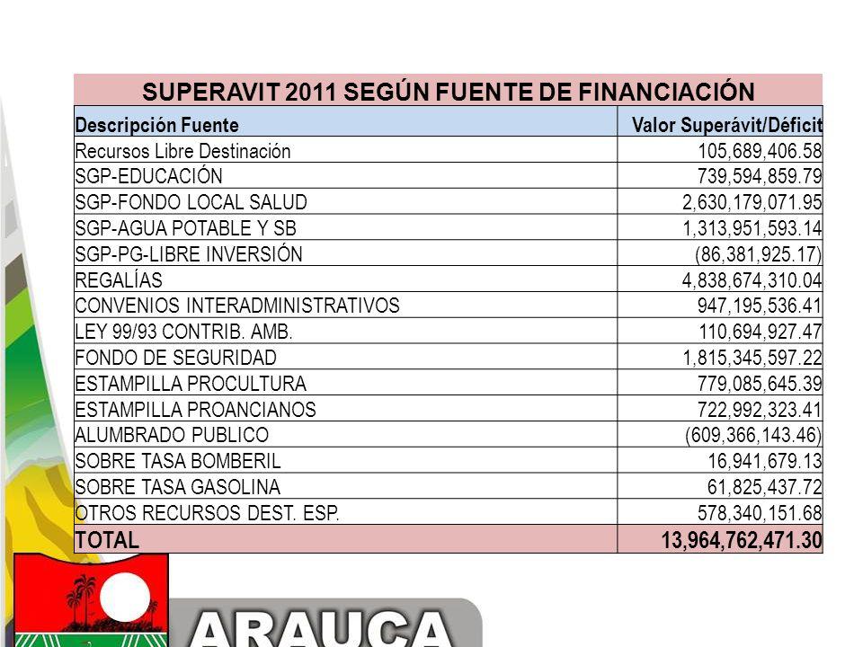 SUPERAVIT 2011 SEGÚN FUENTE DE FINANCIACIÓN