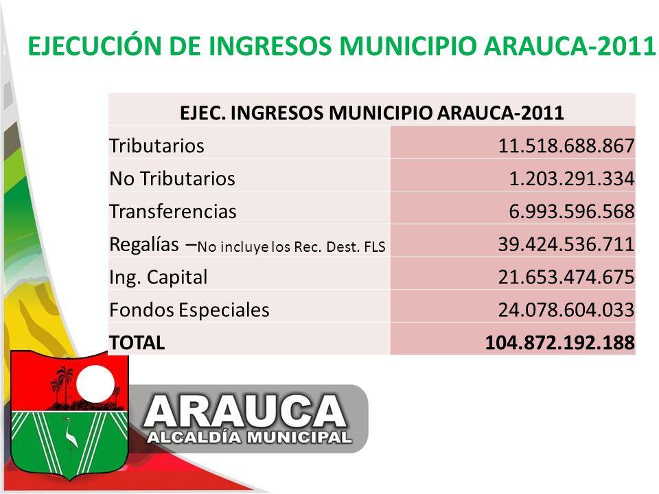 EJECUCIÓN DE INGRESOS MUNICIPIO ARAUCA-2011