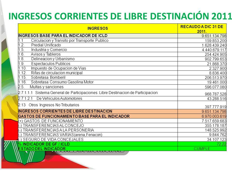 INGRESOS CORRIENTES DE LIBRE DESTINACIÓN 2011