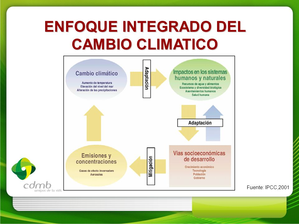 ENFOQUE INTEGRADO DEL CAMBIO CLIMATICO