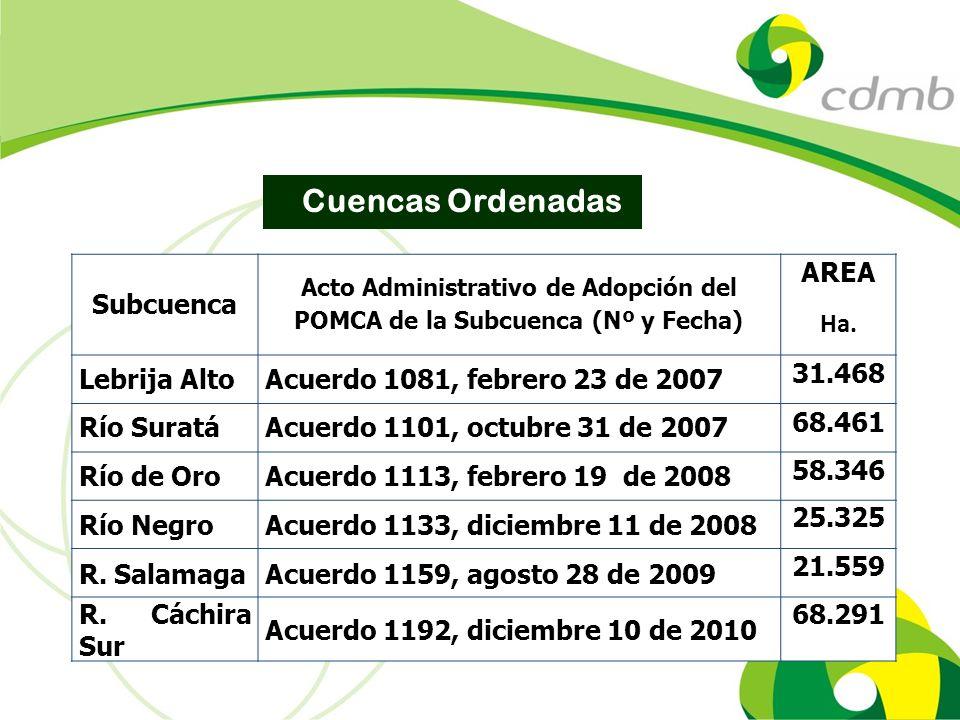 Acto Administrativo de Adopción del POMCA de la Subcuenca (Nº y Fecha)