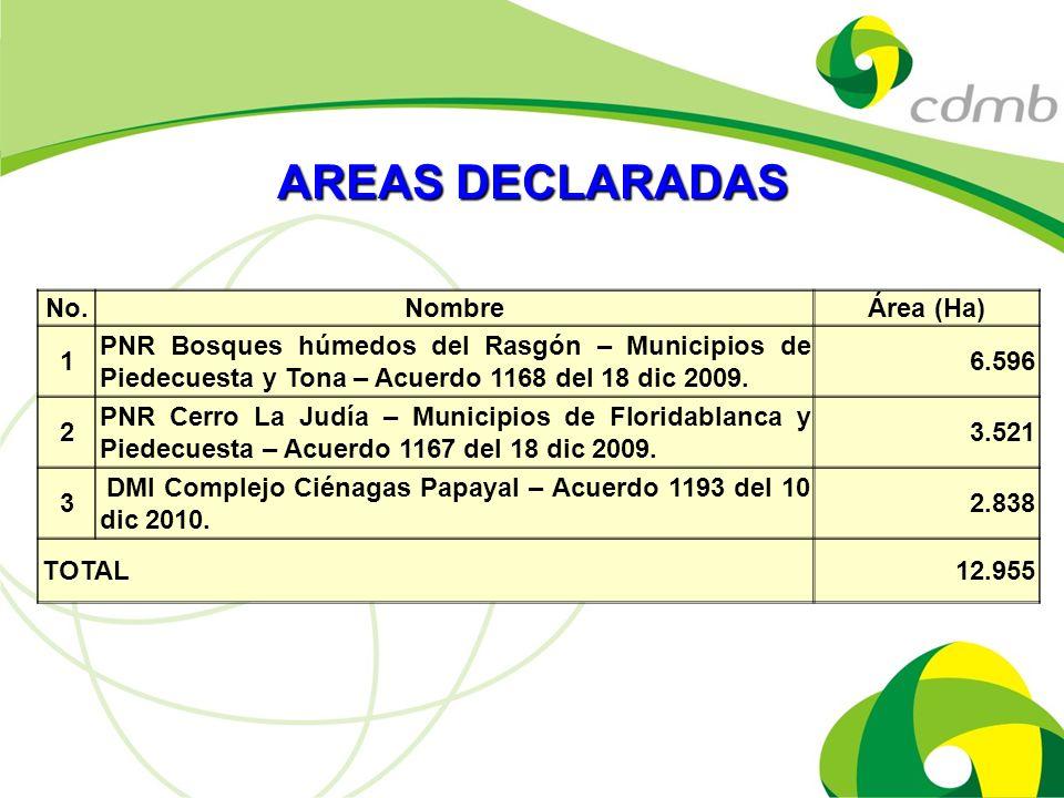 AREAS DECLARADAS No. Nombre Área (Ha) 1