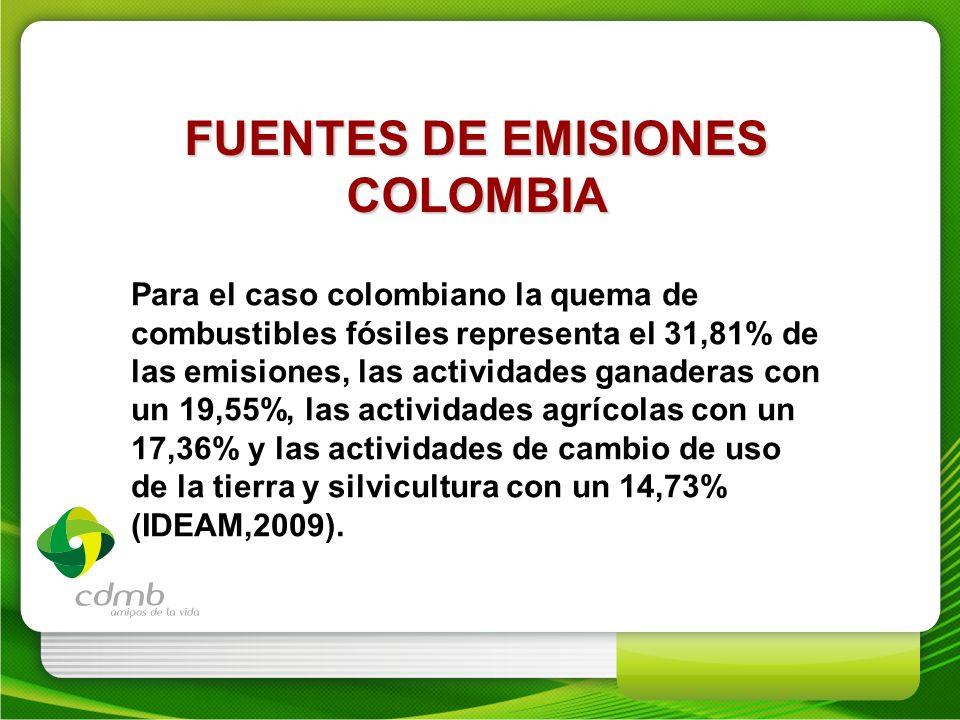 FUENTES DE EMISIONES COLOMBIA