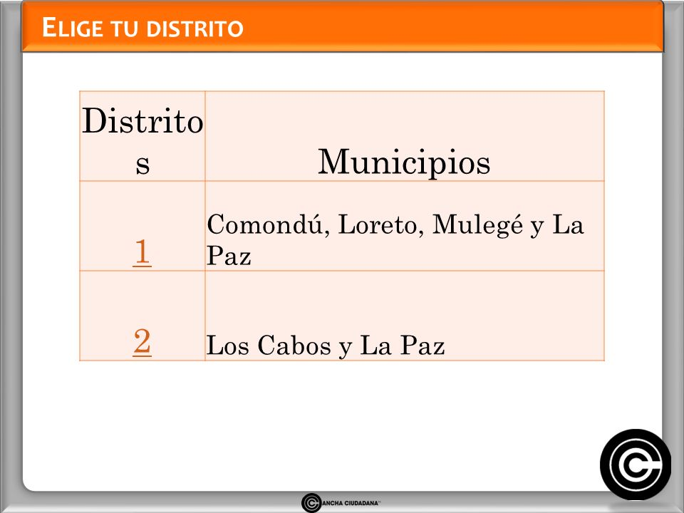Distritos Municipios 1 2 Elige tu distrito