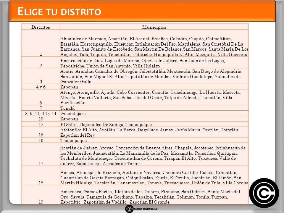 Elige tu distrito Distritos Municipios 1