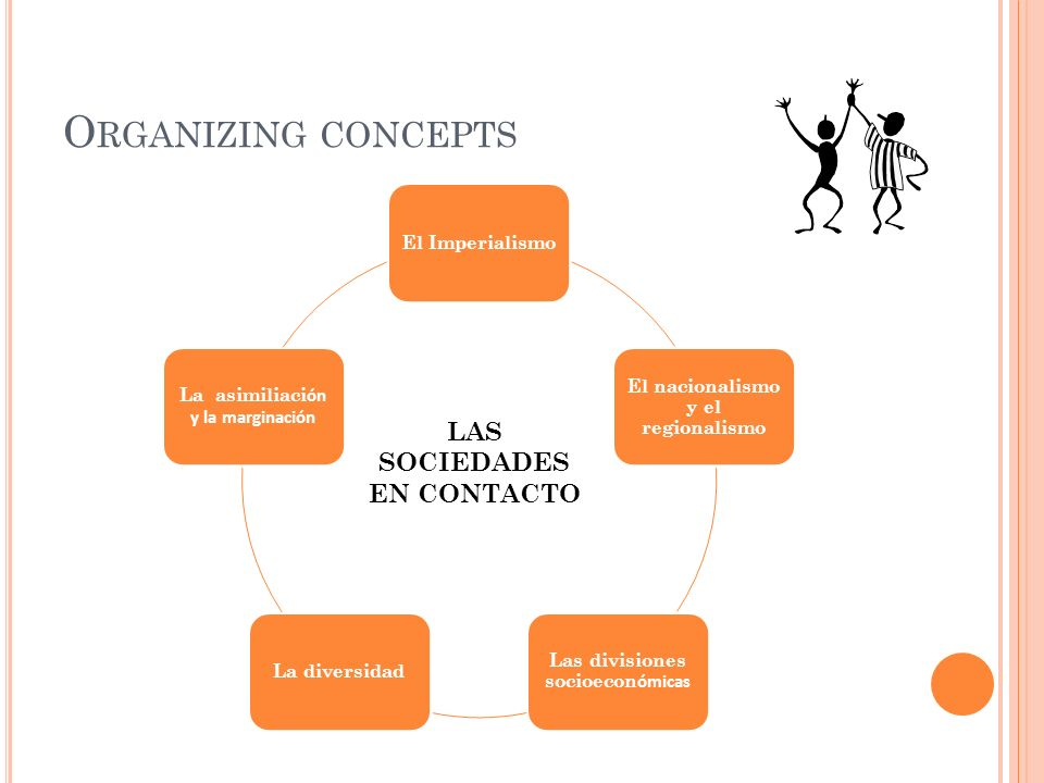 Organizing concepts LAS SOCIEDADES EN CONTACTO El Imperialismo