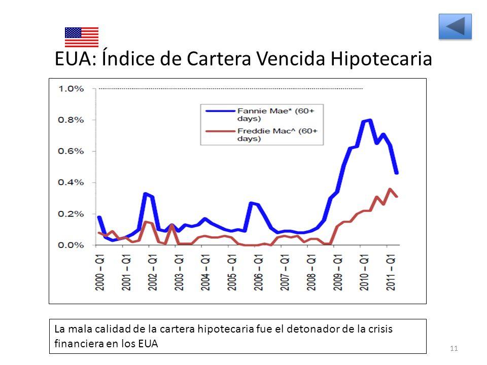 EUA: Índice de Cartera Vencida Hipotecaria