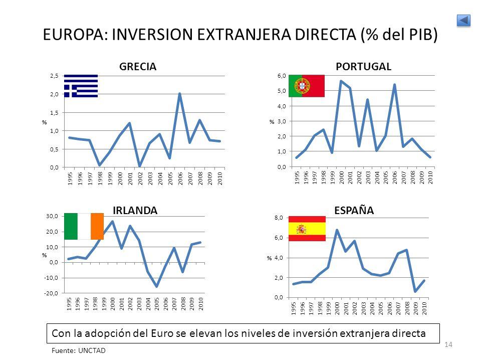 EUROPA: INVERSION EXTRANJERA DIRECTA (% del PIB)