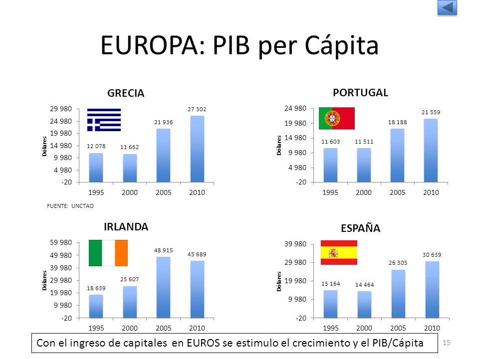 EUROPA: PIB per Cápita FUENTE: UNCTAD.