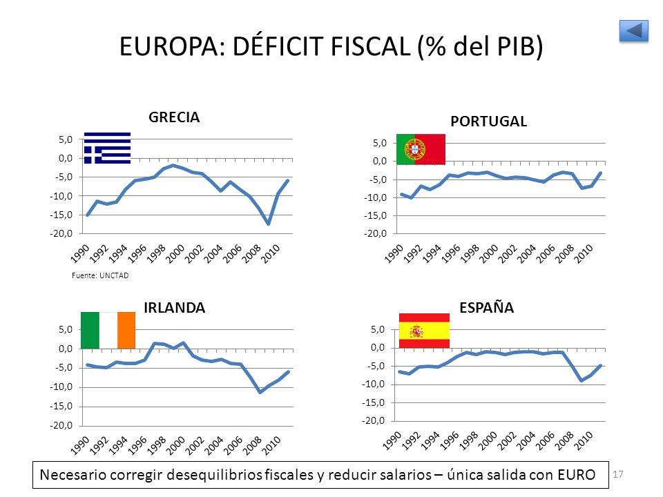 EUROPA: DÉFICIT FISCAL (% del PIB)