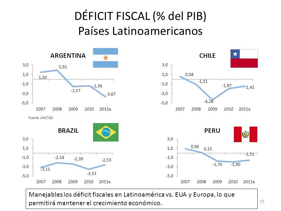 DÉFICIT FISCAL (% del PIB) Países Latinoamericanos