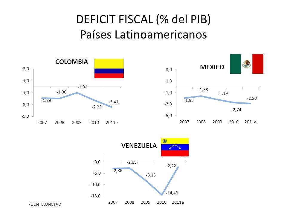 DEFICIT FISCAL (% del PIB) Países Latinoamericanos