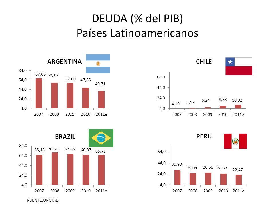 DEUDA (% del PIB) Países Latinoamericanos