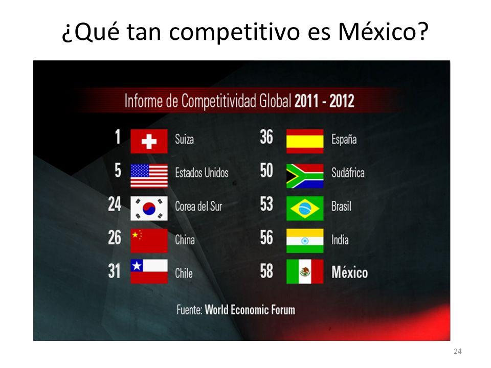 ¿Qué tan competitivo es México