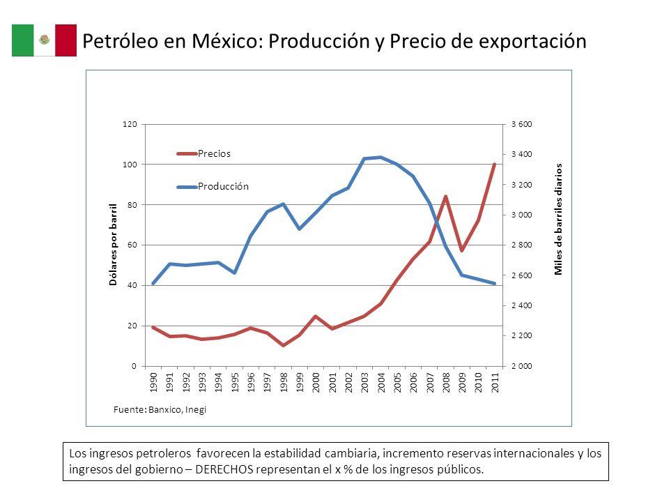Petróleo en México: Producción y Precio de exportación