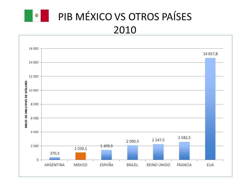 PIB MÉXICO VS OTROS PAÍSES 2010