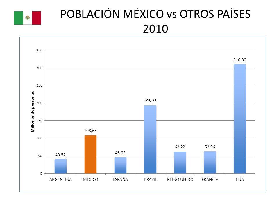 POBLACIÓN MÉXICO vs OTROS PAÍSES 2010