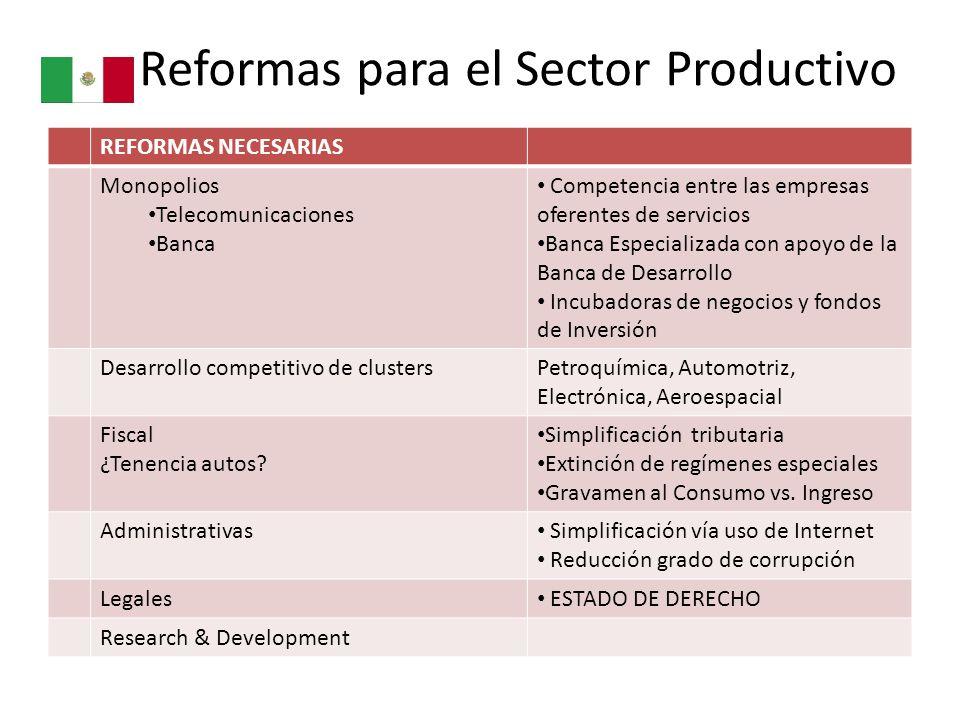 Reformas para el Sector Productivo