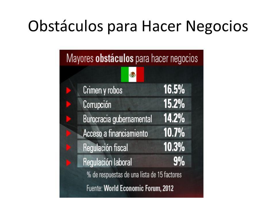 Obstáculos para Hacer Negocios