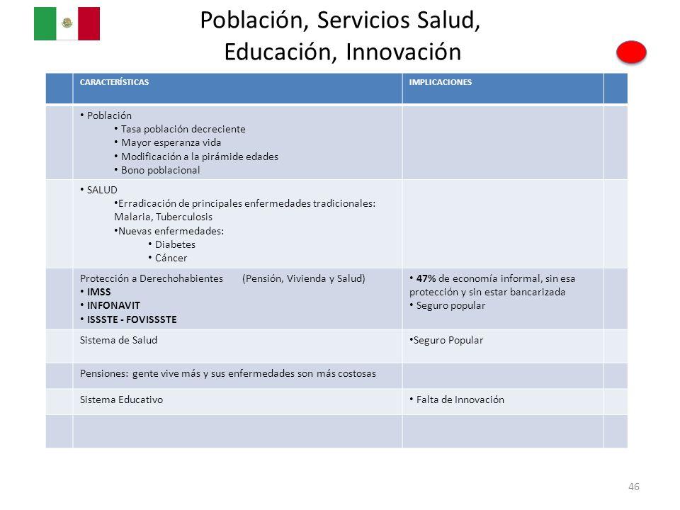 Población, Servicios Salud, Educación, Innovación