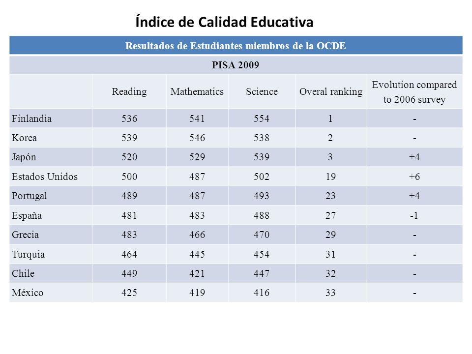 Índice de Calidad Educativa