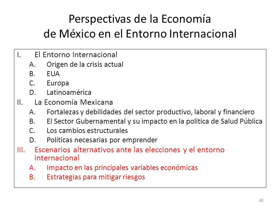 Perspectivas de la Economía de México en el Entorno Internacional
