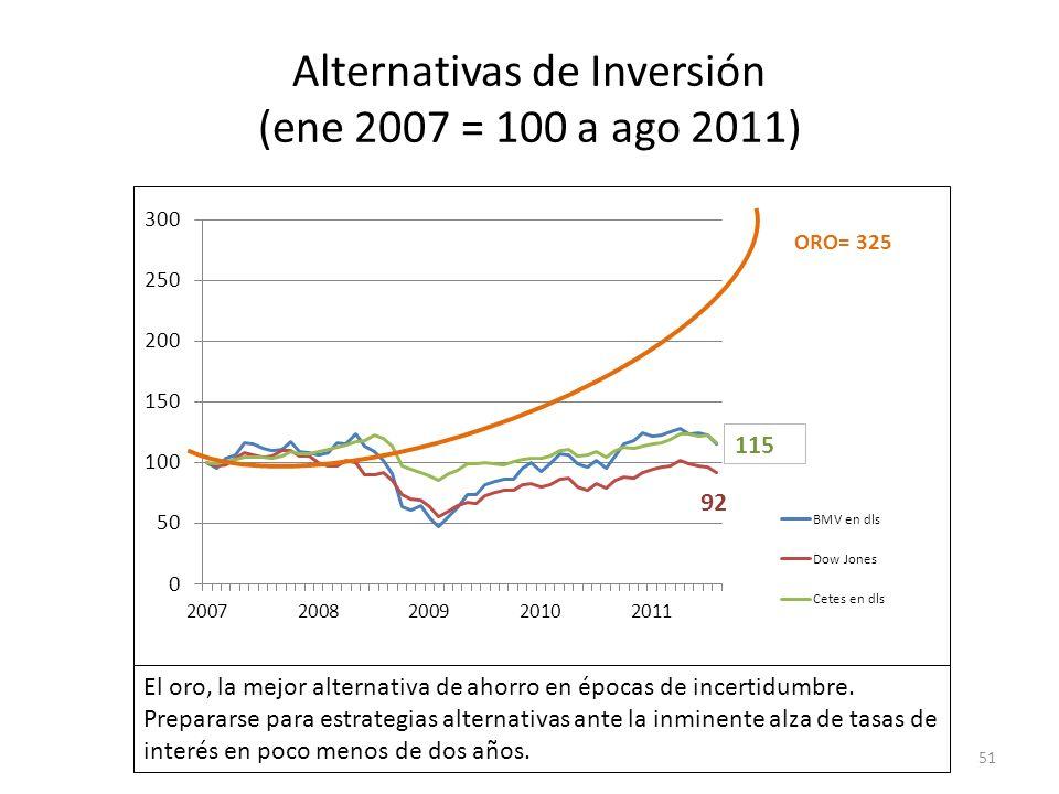 Alternativas de Inversión (ene 2007 = 100 a ago 2011)