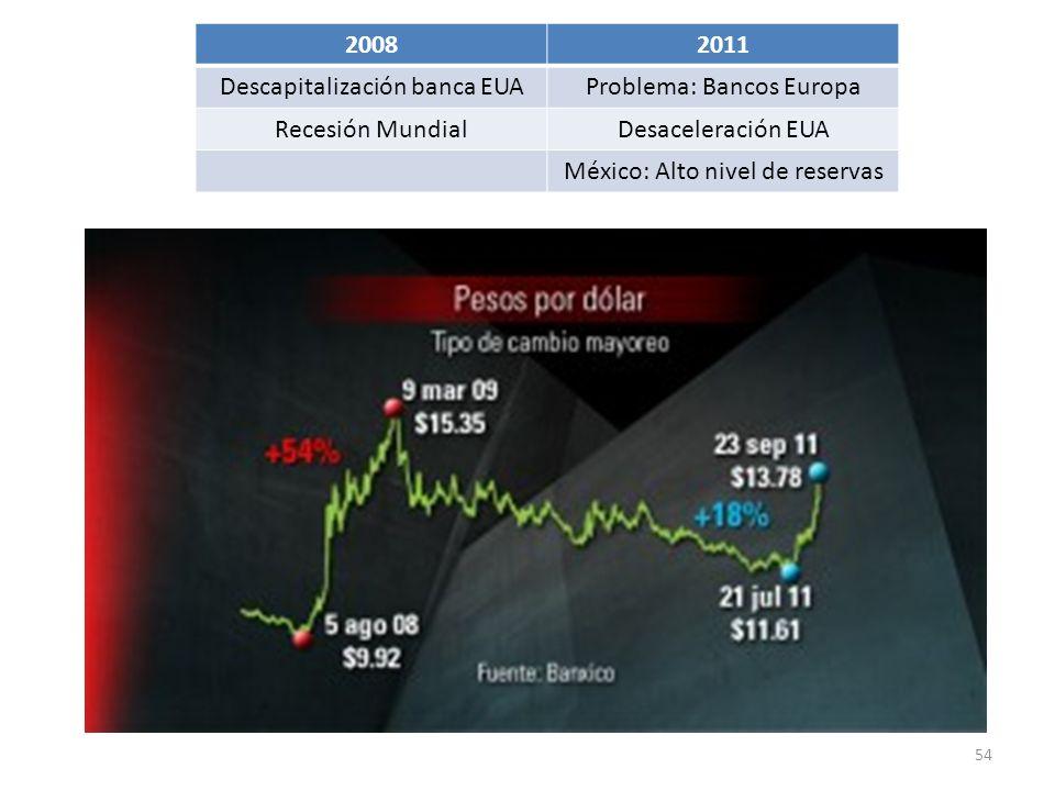 Descapitalización banca EUA Problema: Bancos Europa Recesión Mundial