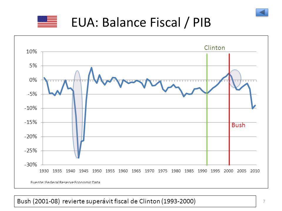 EUA: Balance Fiscal / PIB
