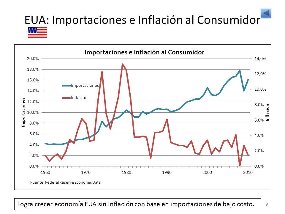 EUA: Importaciones e Inflación al Consumidor
