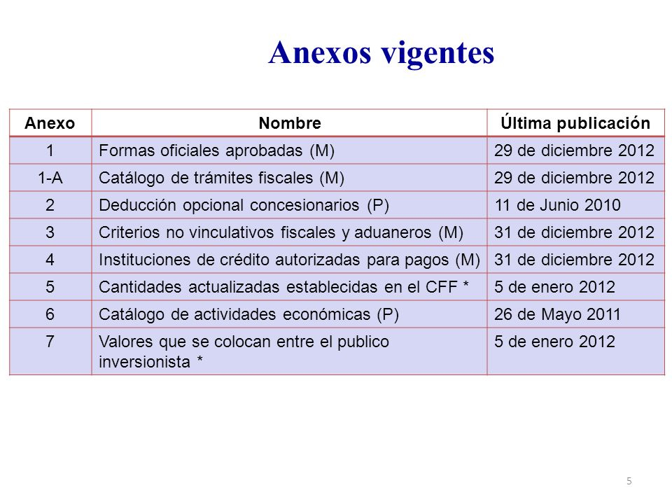Anexos vigentes Anexo Nombre Última publicación 1