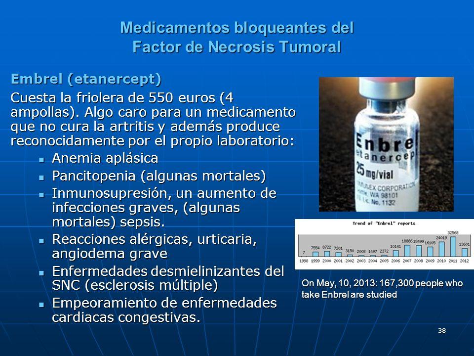 Medicamentos bloqueantes del Factor de Necrosis Tumoral